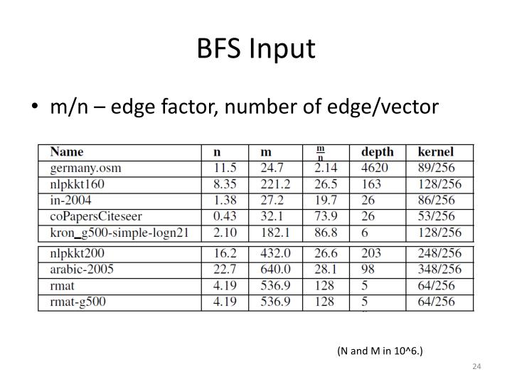 BFS Input