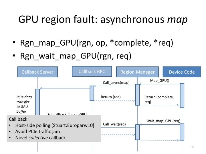 GPU region fault: asynchronous