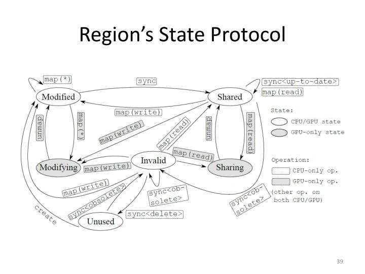 Region's State Protocol