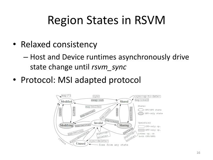 Region States in RSVM