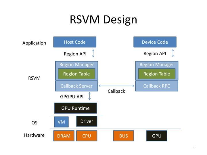 RSVM Design