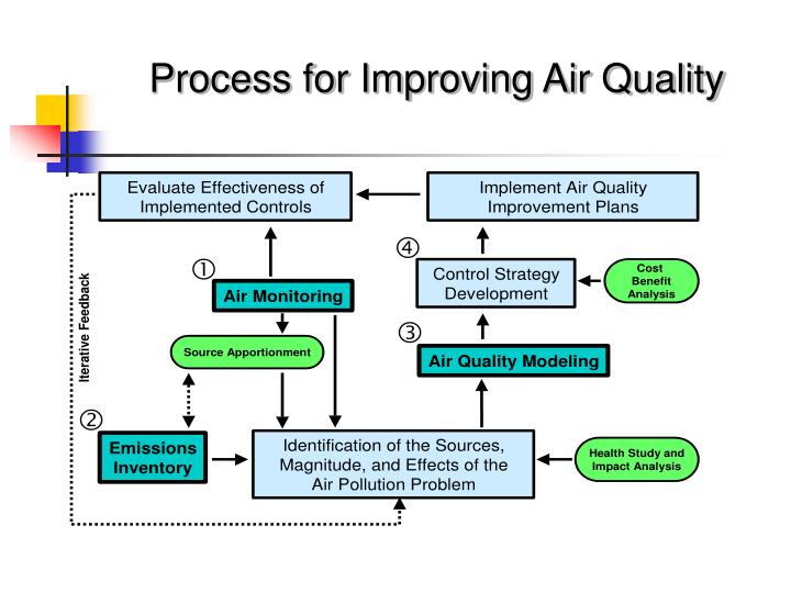 Process for Improving Air Quality