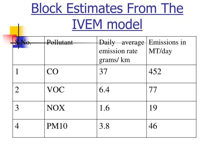 Block Estimates From The IVEM model