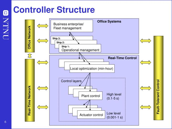 Controller Structure