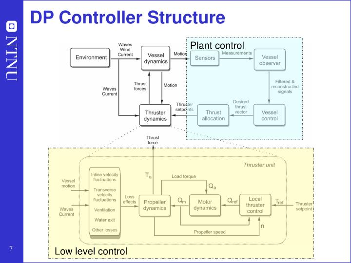DP Controller Structure