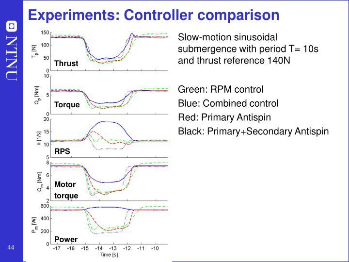 Experiments: Controller comparison