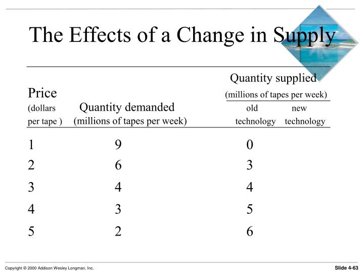 The Effects of a Change in Supply