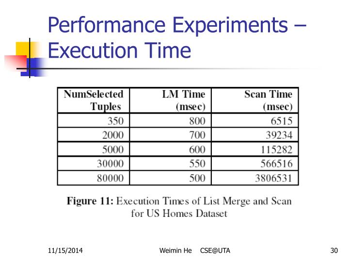Performance Experiments – Execution Time