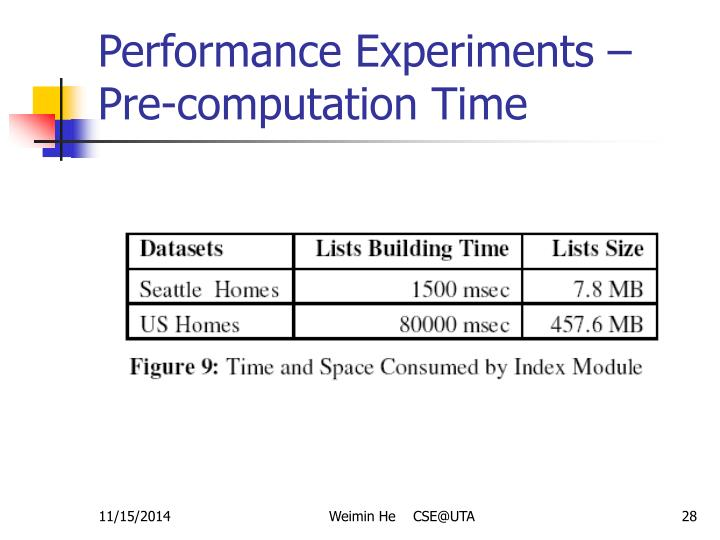 Performance Experiments – Pre-computation Time