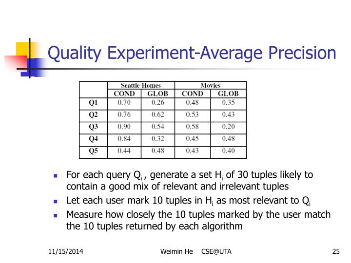 Quality Experiment-Average Precision