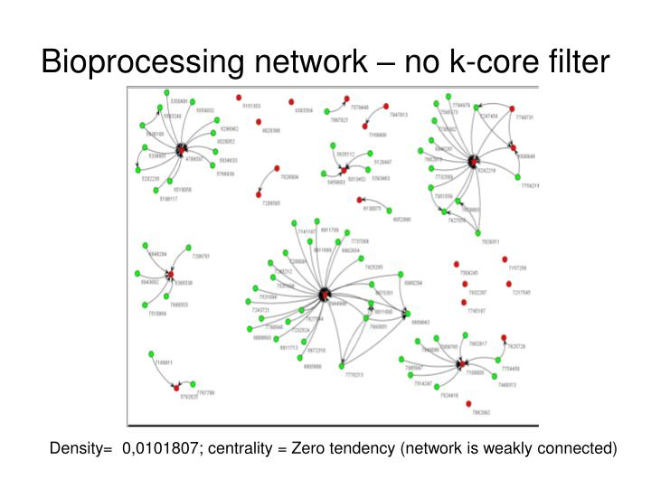 Bioprocessing network – no k-core filter