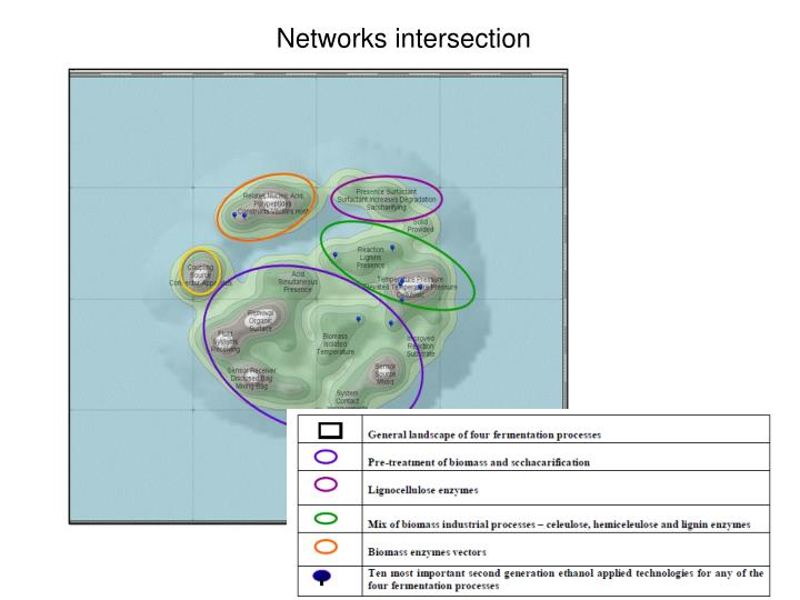Networks intersection