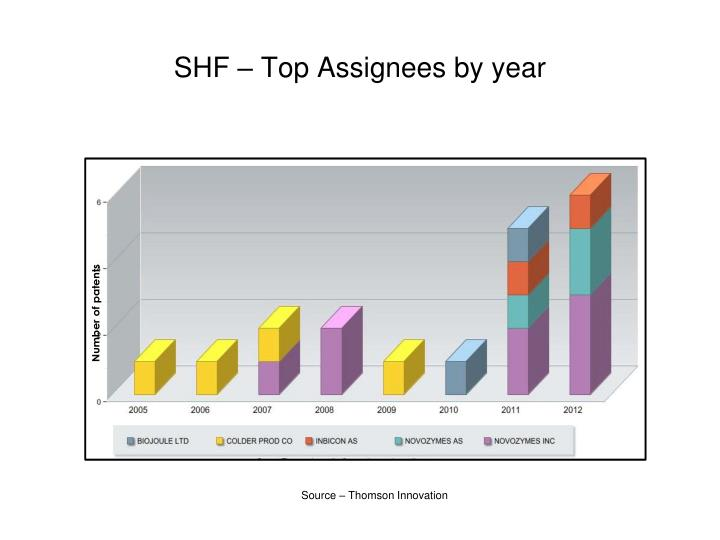 SHF – Top Assignees by year