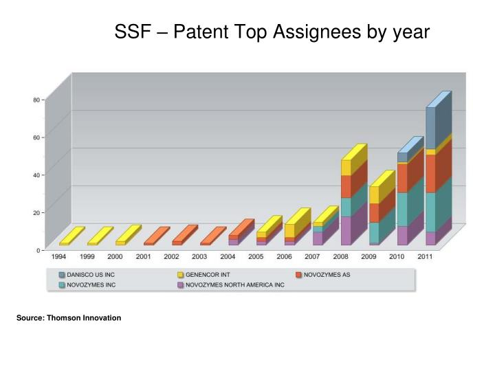 SSF – Patent Top Assignees by year