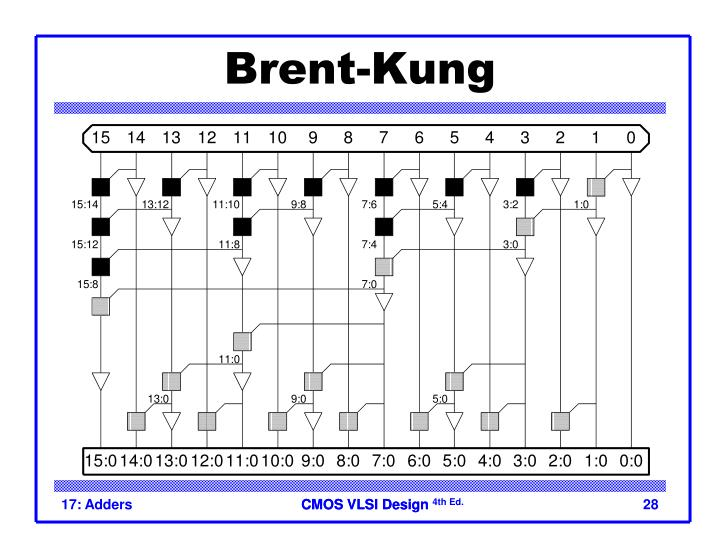Brent-Kung