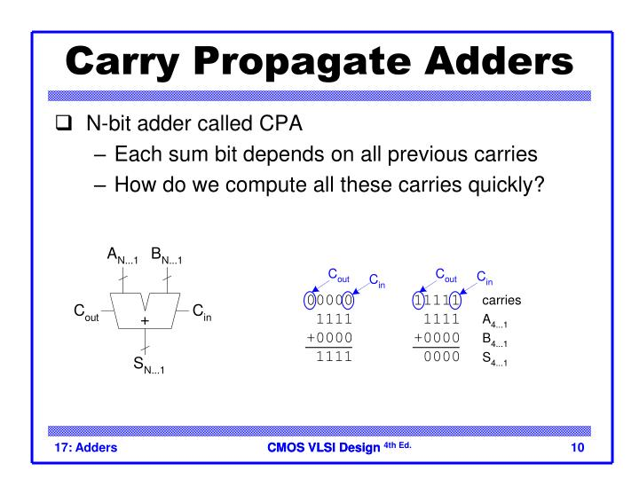 Carry Propagate Adders