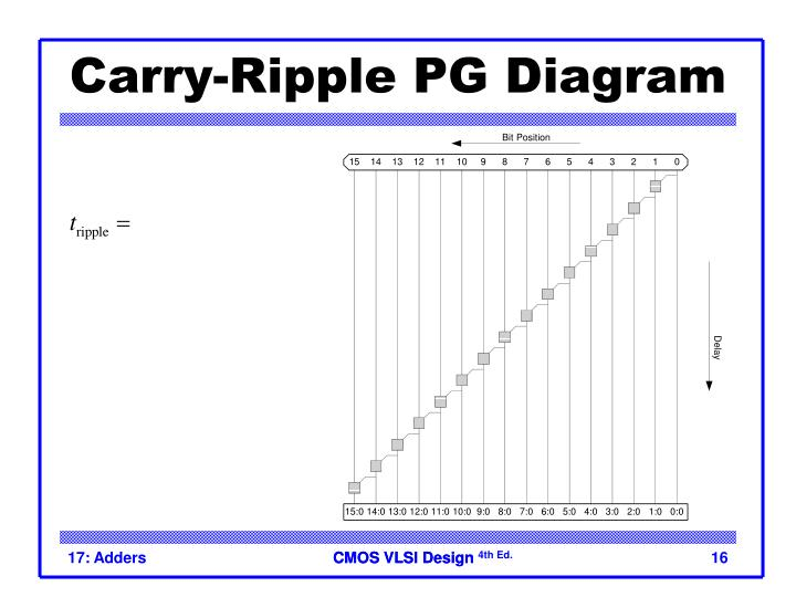 Carry-Ripple PG Diagram