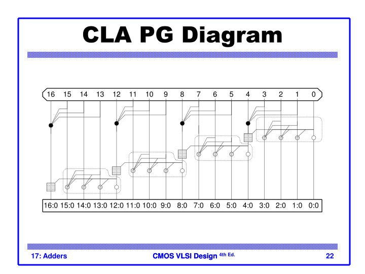 CLA PG Diagram