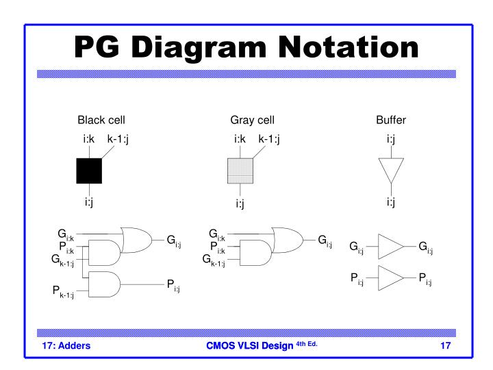 PG Diagram Notation