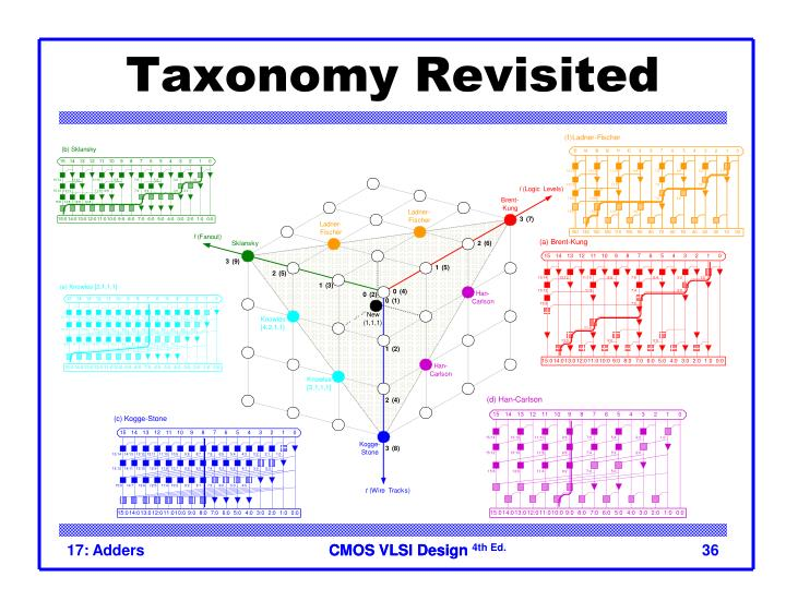 Taxonomy Revisited