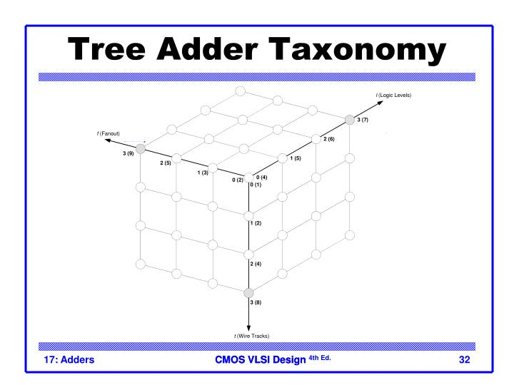 Tree Adder Taxonomy