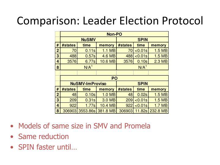 Comparison: Leader Election Protocol