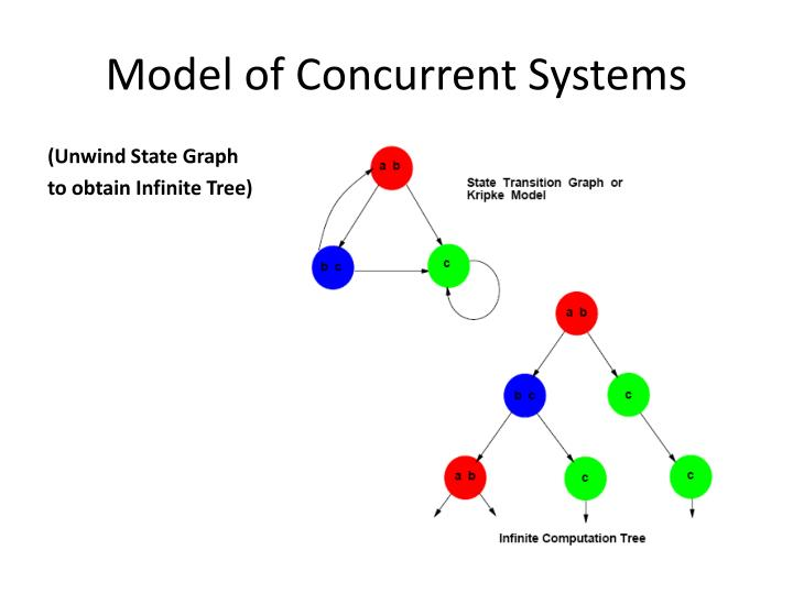 Model of Concurrent Systems