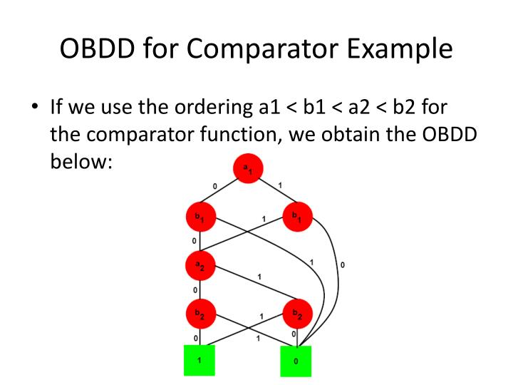 OBDD for Comparator Example