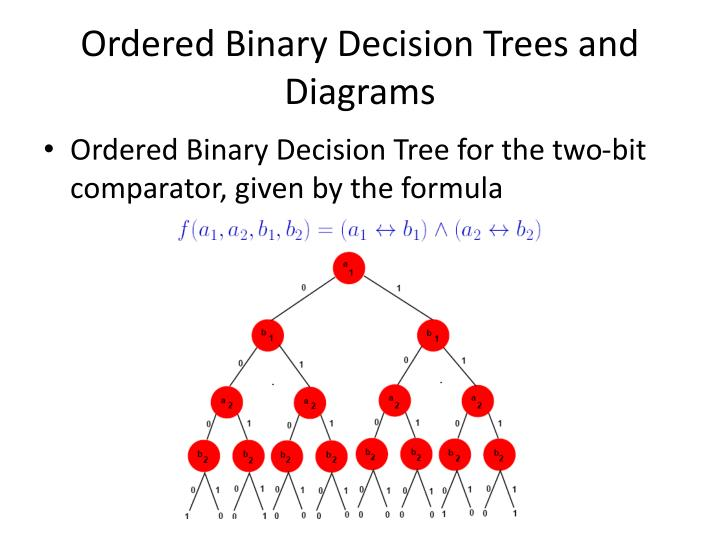 Ordered Binary Decision Trees and Diagrams