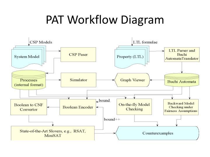 PAT Workflow Diagram