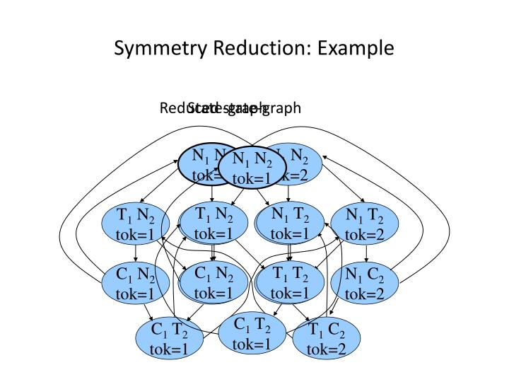 Symmetry Reduction: Example