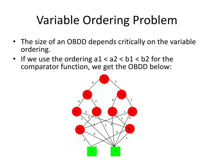 Variable Ordering Problem