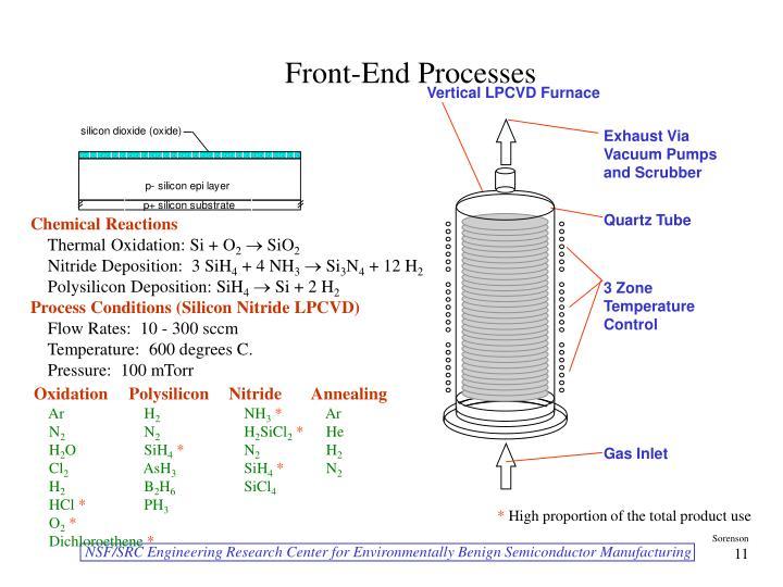 Vertical LPCVD Furnace