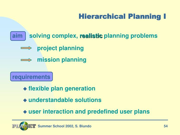 Hierarchical Planning I