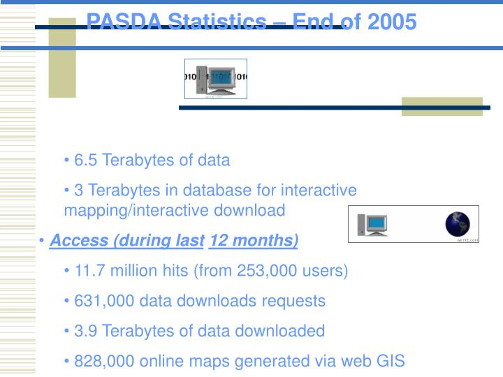 PASDA Statistics – End of 2005