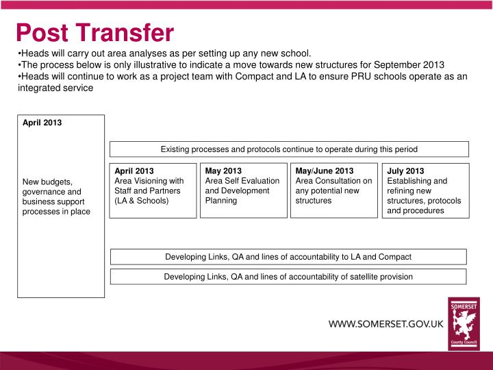 Post Transfer