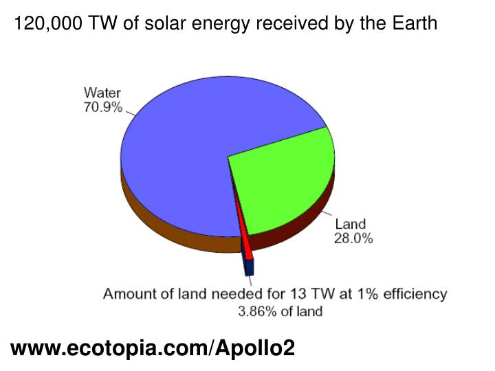 120,000 TW of solar energy received by the Earth