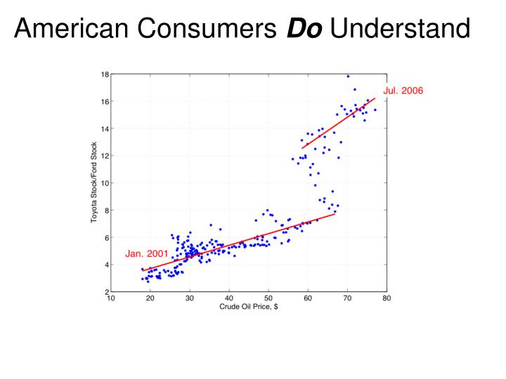 American Consumers