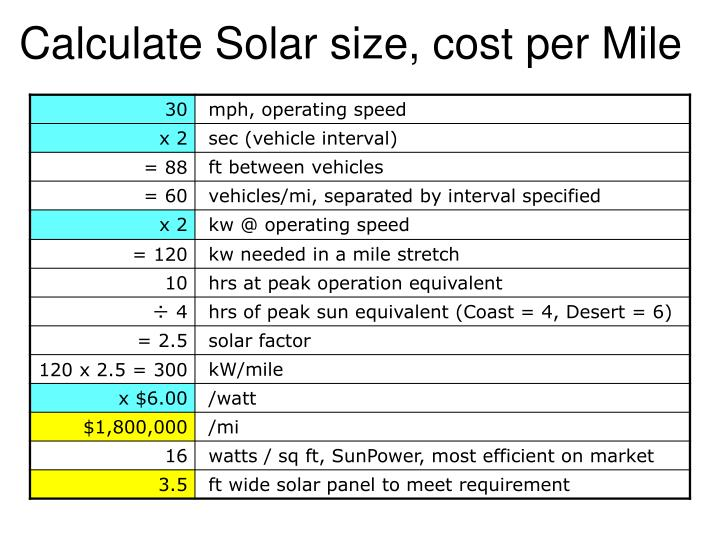 Calculate Solar size, cost per Mile