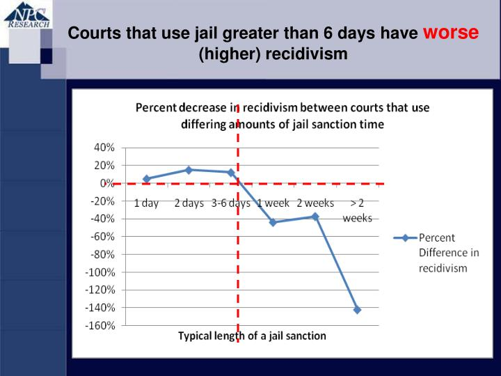 Courts that use jail greater than 6 days have