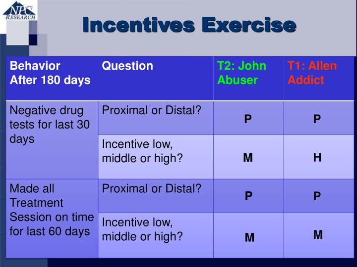 Incentives Exercise