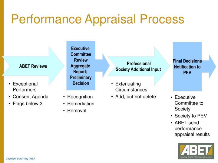 Performance Appraisal Process