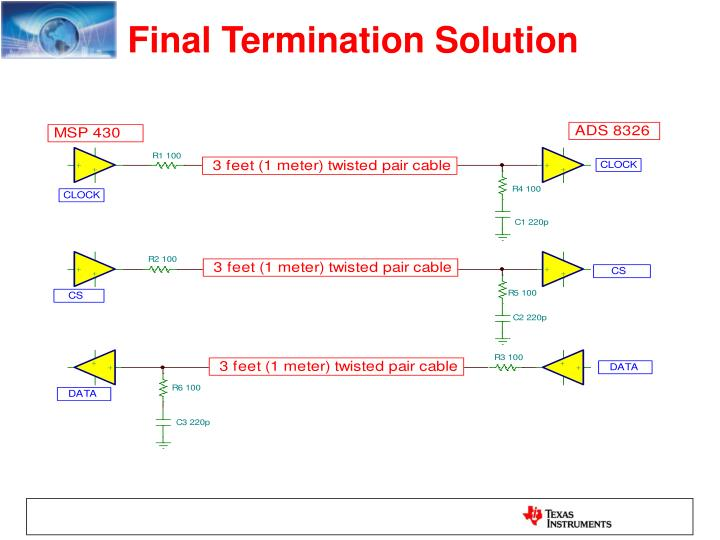 Final Termination Solution
