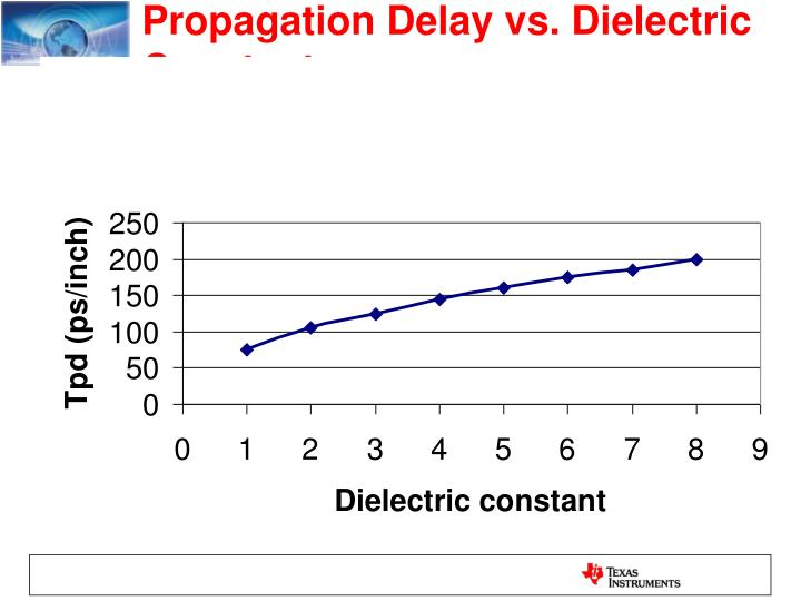 Propagation Delay vs. Dielectric Constant
