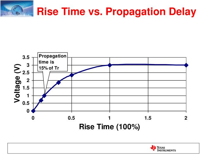 Rise Time vs. Propagation Delay