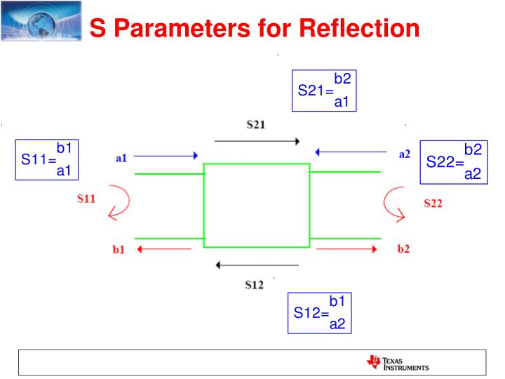 S Parameters for Reflection