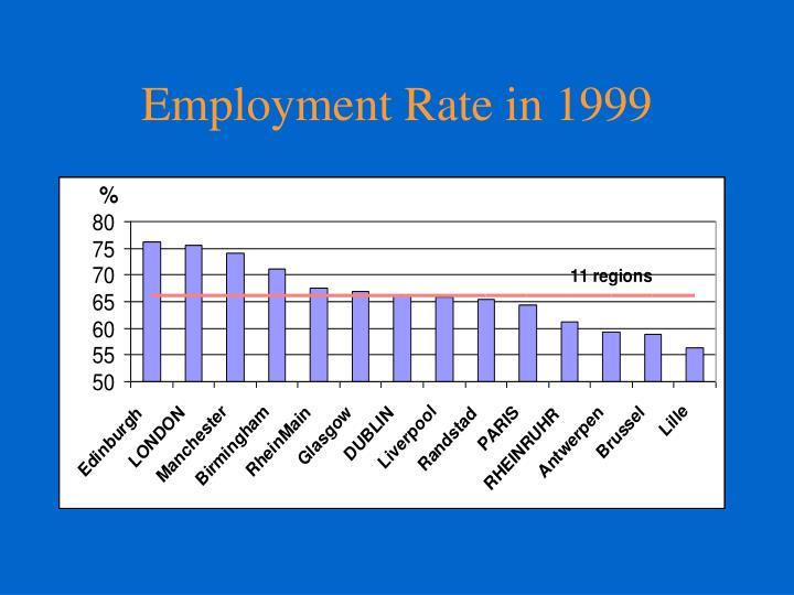 Employment Rate in 1999