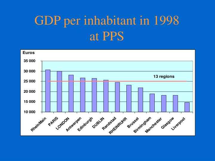 GDP per inhabitant in 1998 at PPS