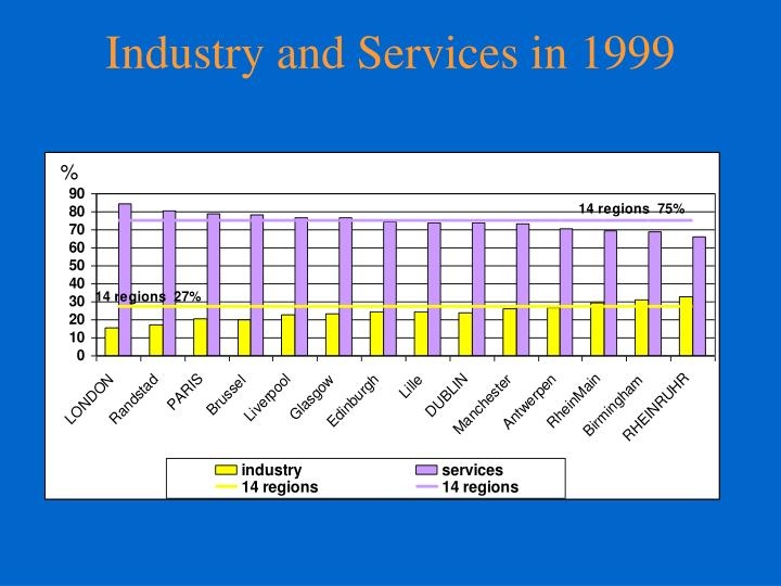 Industry and Services in 1999