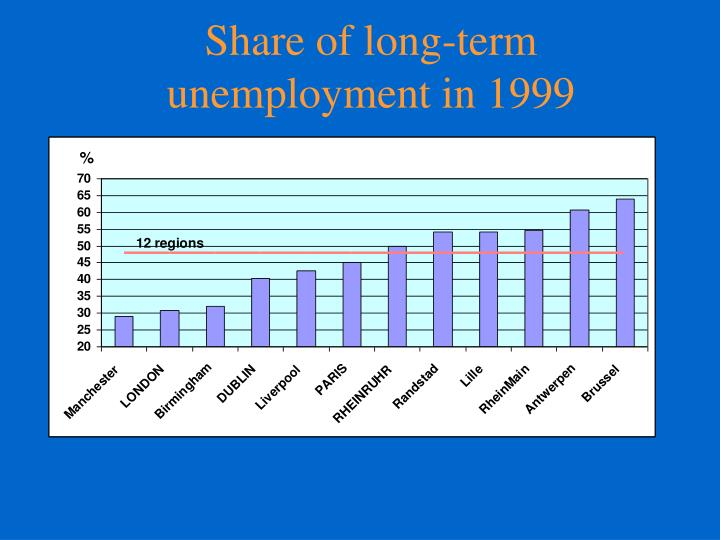 Share of long-term unemployment in 1999